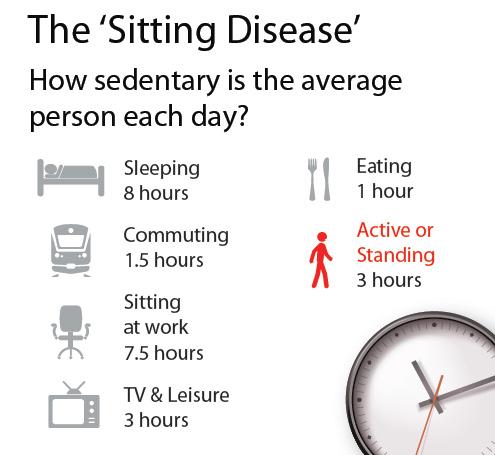 sitting-disease